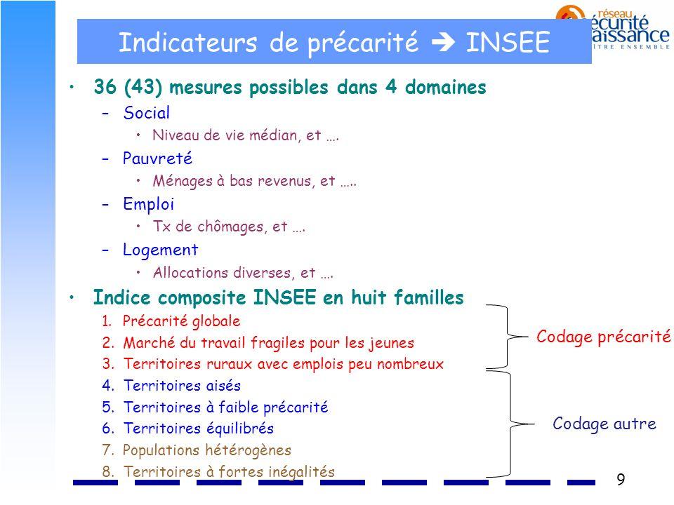 Indicateurs de précarité  INSEE