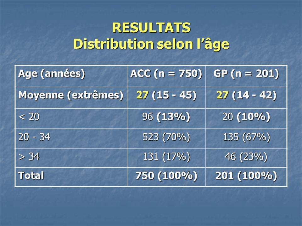 RESULTATS Distribution selon l'âge