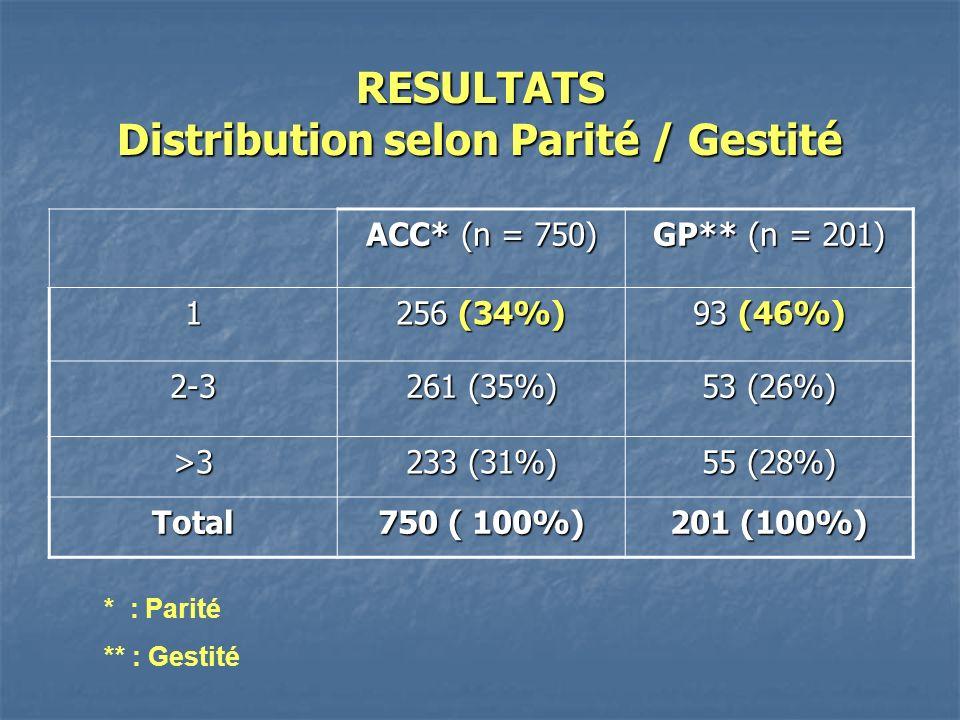 RESULTATS Distribution selon Parité / Gestité