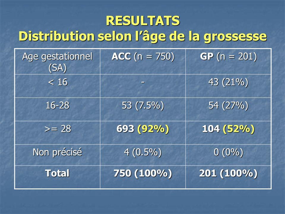 RESULTATS Distribution selon l'âge de la grossesse