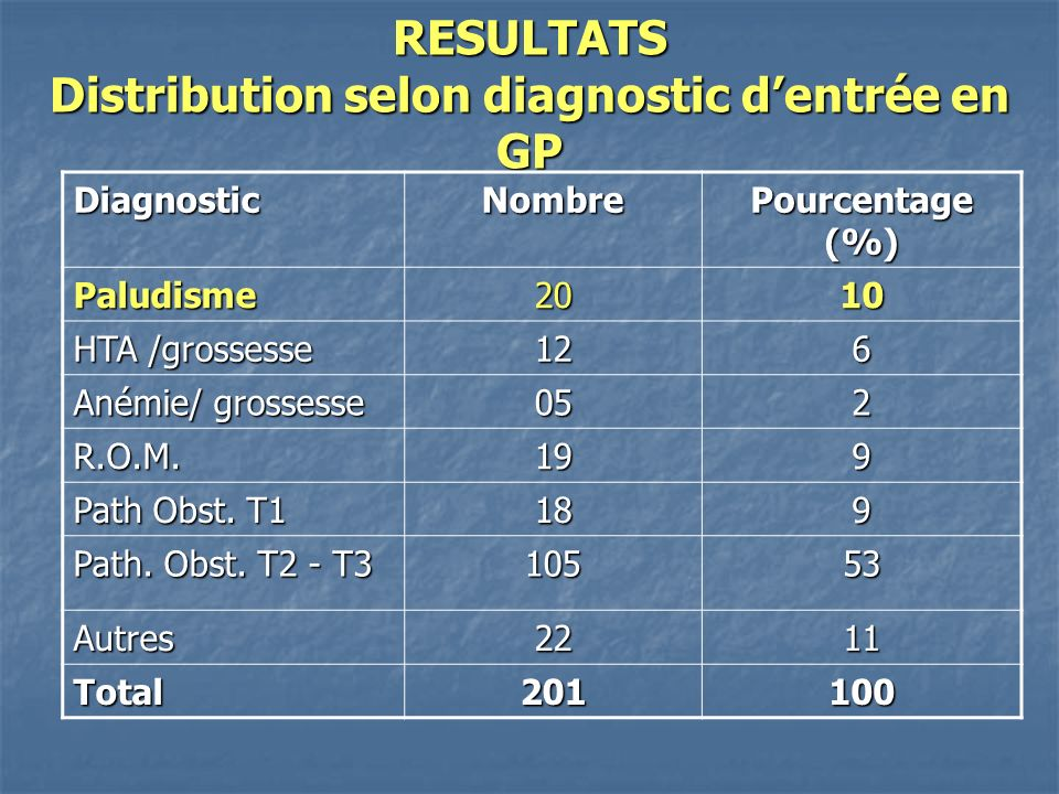 RESULTATS Distribution selon diagnostic d'entrée en GP