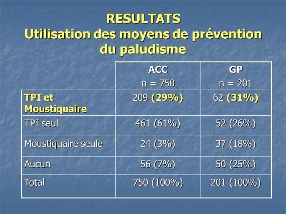 RESULTATS Utilisation des moyens de prévention du paludisme