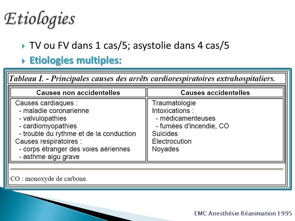 Etiologies TV ou FV dans 1 cas/5; asystolie dans 4 cas/5