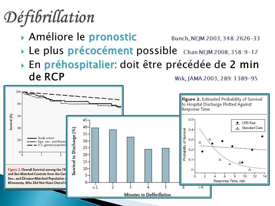 Défibrillation Améliore le pronostic Bunch, NEJM 2003; 348: 2626-33