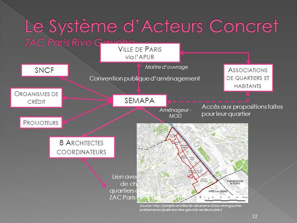 Le Système d'Acteurs Concret ZAC Paris Rive Gauche