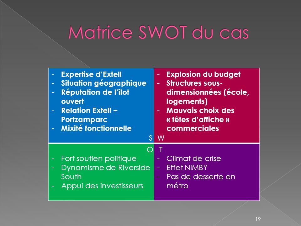 Matrice SWOT du cas Expertise d'Extell Situation géographique