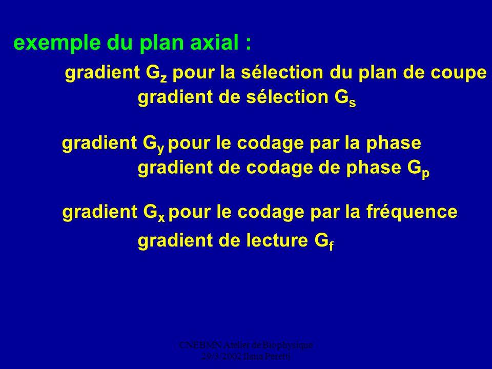 exemple du plan axial : gradient Gz pour la sélection du plan de coupe