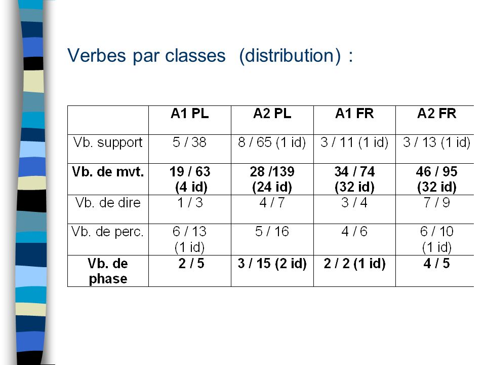 Verbes par classes (distribution) :