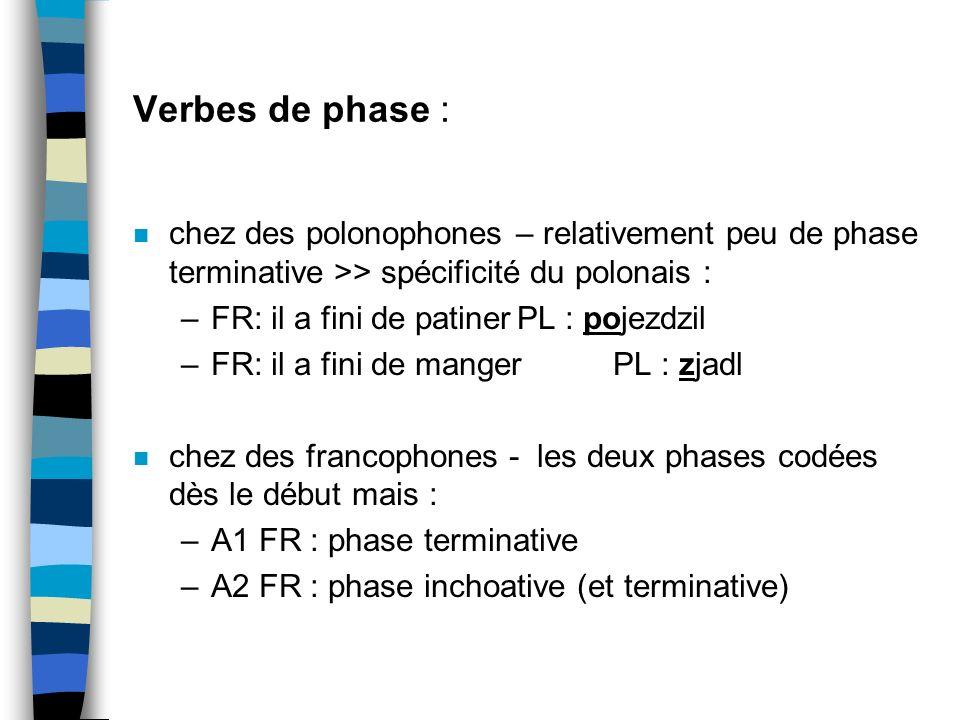 Verbes de phase : chez des polonophones – relativement peu de phase terminative >> spécificité du polonais :