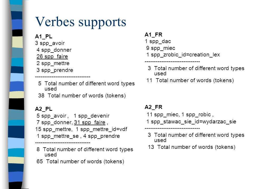Verbes supports 11 spp_miec, 1 spp_robic , A1_FR A1_PL 1 spp_dac
