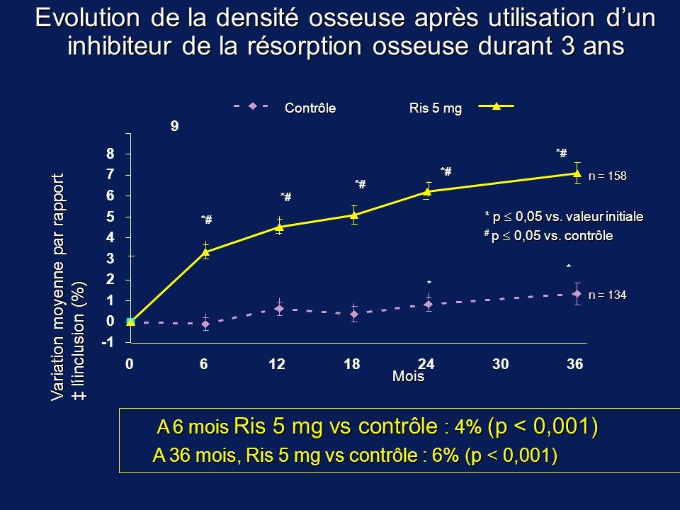 Evolution de la densité osseuse après utilisation d'un inhibiteur de la résorption osseuse durant 3 ans