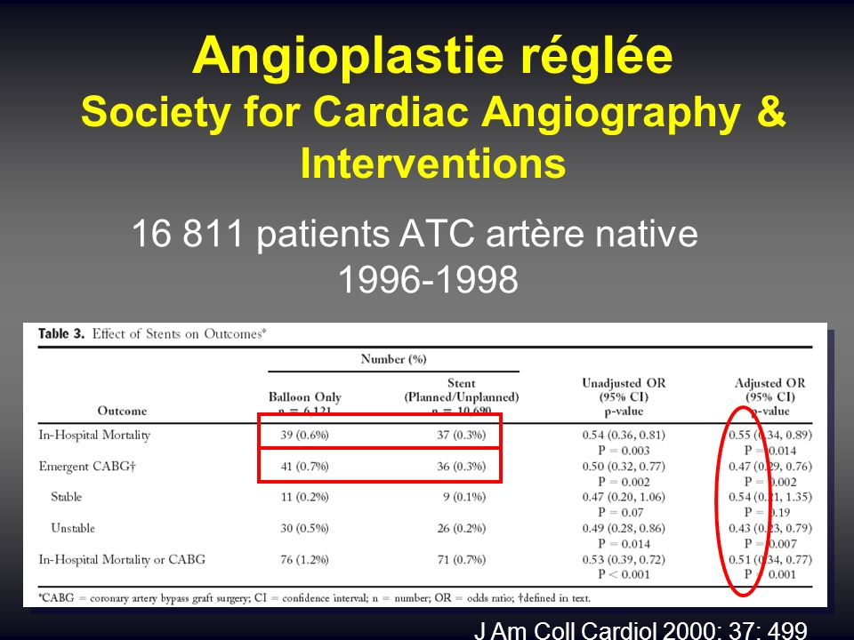 Angioplastie réglée Society for Cardiac Angiography & Interventions