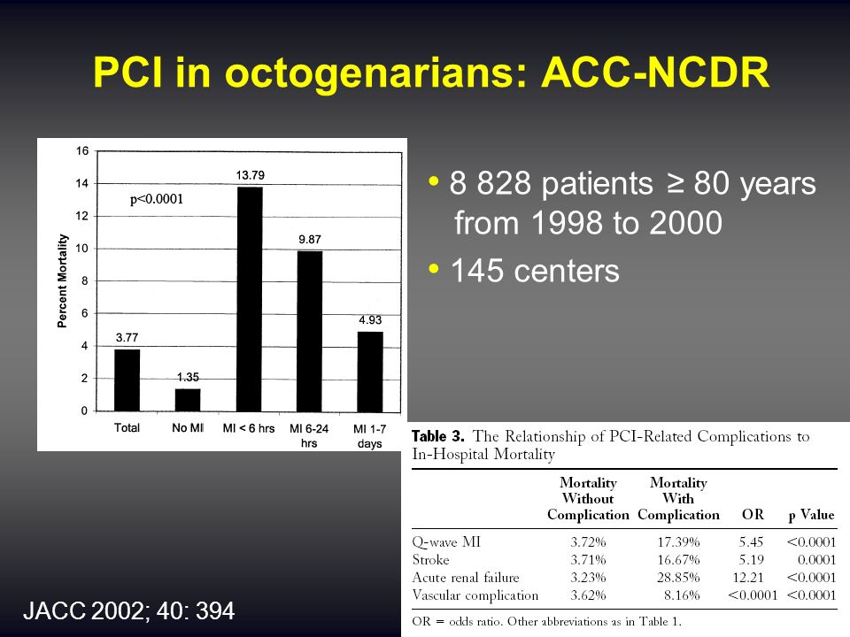 PCI in octogenarians: ACC-NCDR