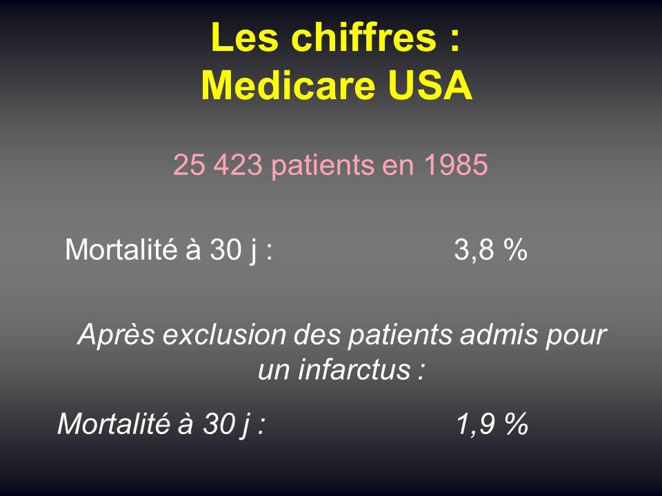 Les chiffres : Medicare USA