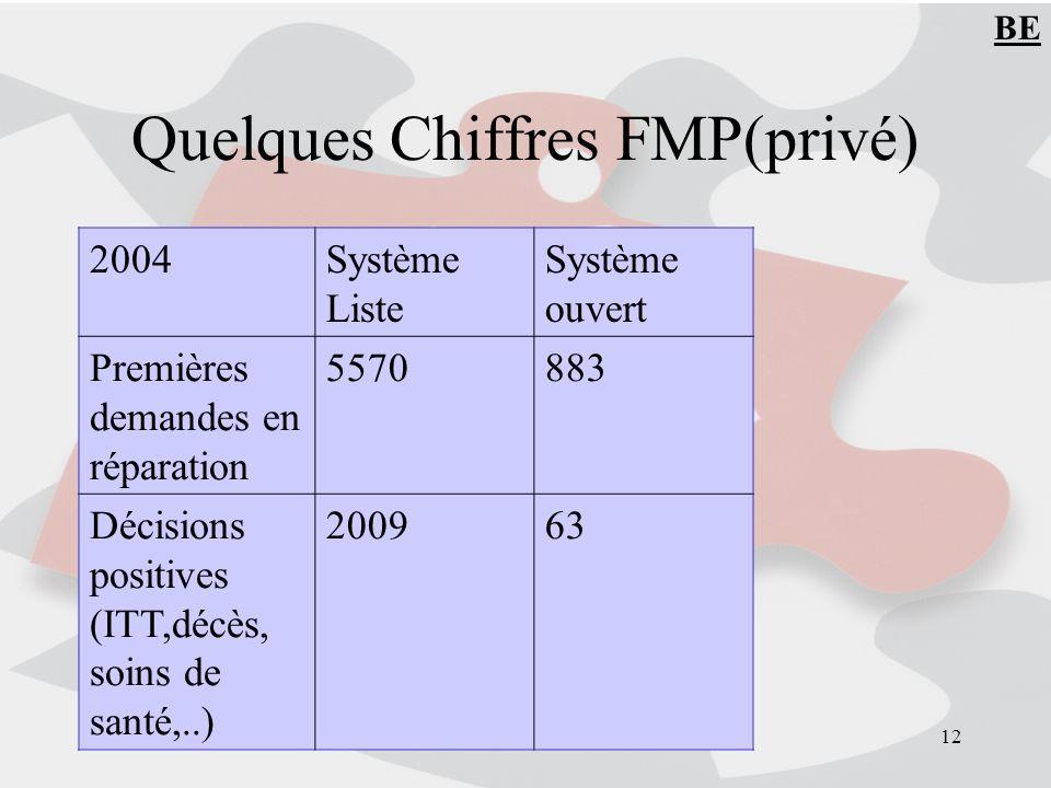 Quelques Chiffres FMP(privé)