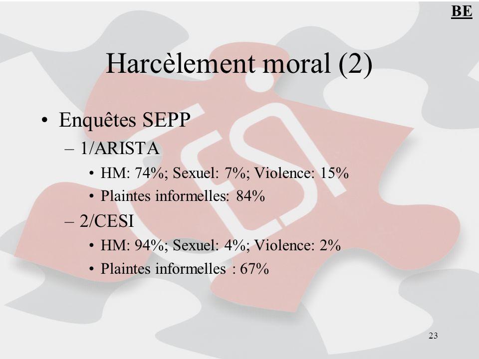 Harcèlement moral (2) Enquêtes SEPP 1/ARISTA 2/CESI BE
