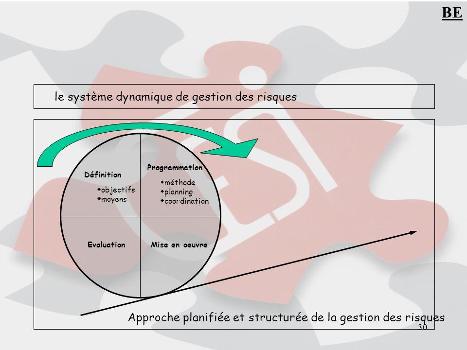BE le système dynamique de gestion des risques