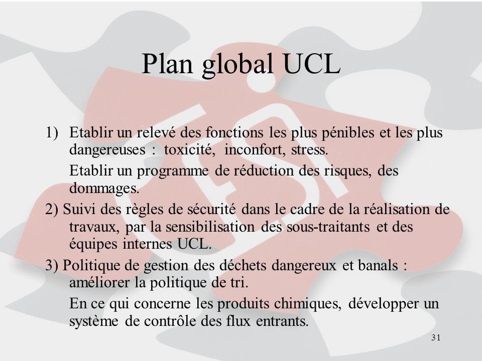 Plan global UCL Etablir un relevé des fonctions les plus pénibles et les plus dangereuses : toxicité, inconfort, stress.