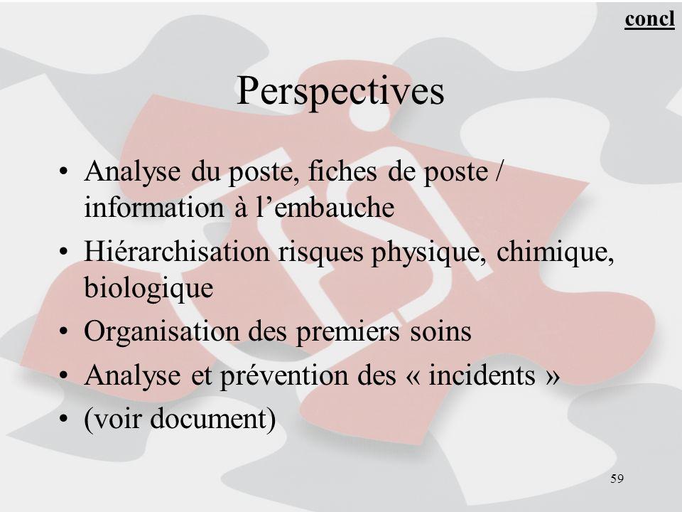 concl Perspectives. Analyse du poste, fiches de poste / information à l'embauche. Hiérarchisation risques physique, chimique, biologique.