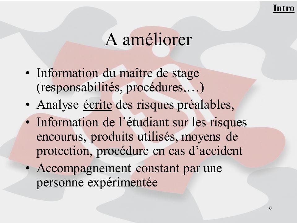Intro A améliorer. Information du maître de stage (responsabilités, procédures,…) Analyse écrite des risques préalables,