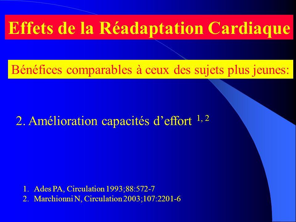 Effets de la Réadaptation Cardiaque