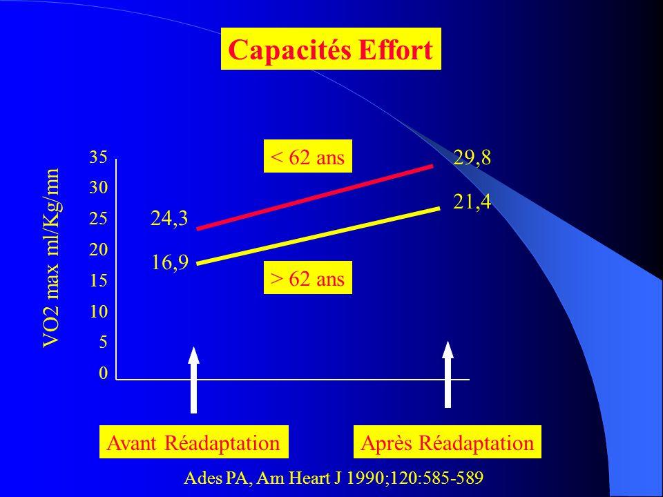 Capacités Effort < 62 ans 29,8 21,4 24,3 VO2 max ml/Kg/mn 16,9