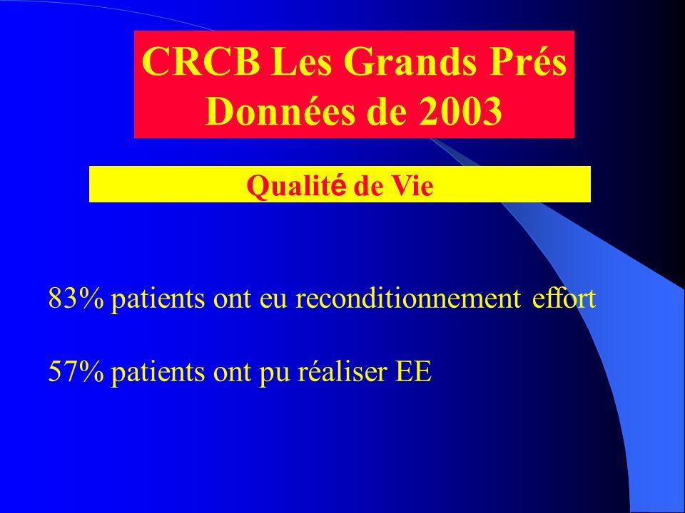 CRCB Les Grands Prés Données de 2003
