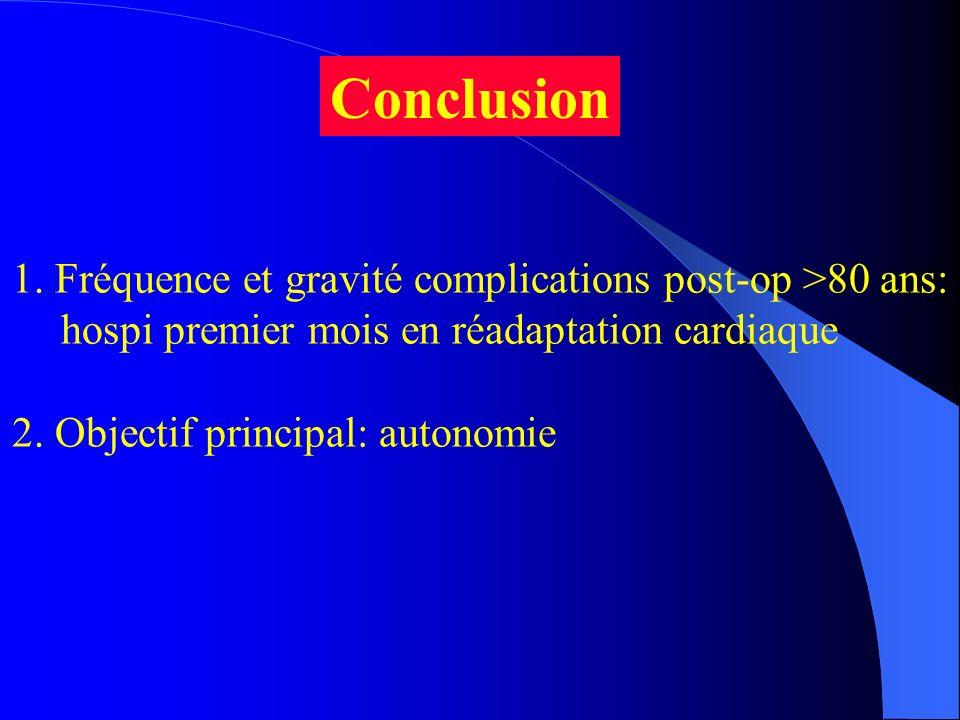 Conclusion 1. Fréquence et gravité complications post-op >80 ans: