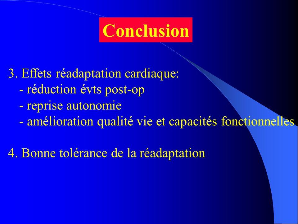 Conclusion 3. Effets réadaptation cardiaque: - réduction évts post-op