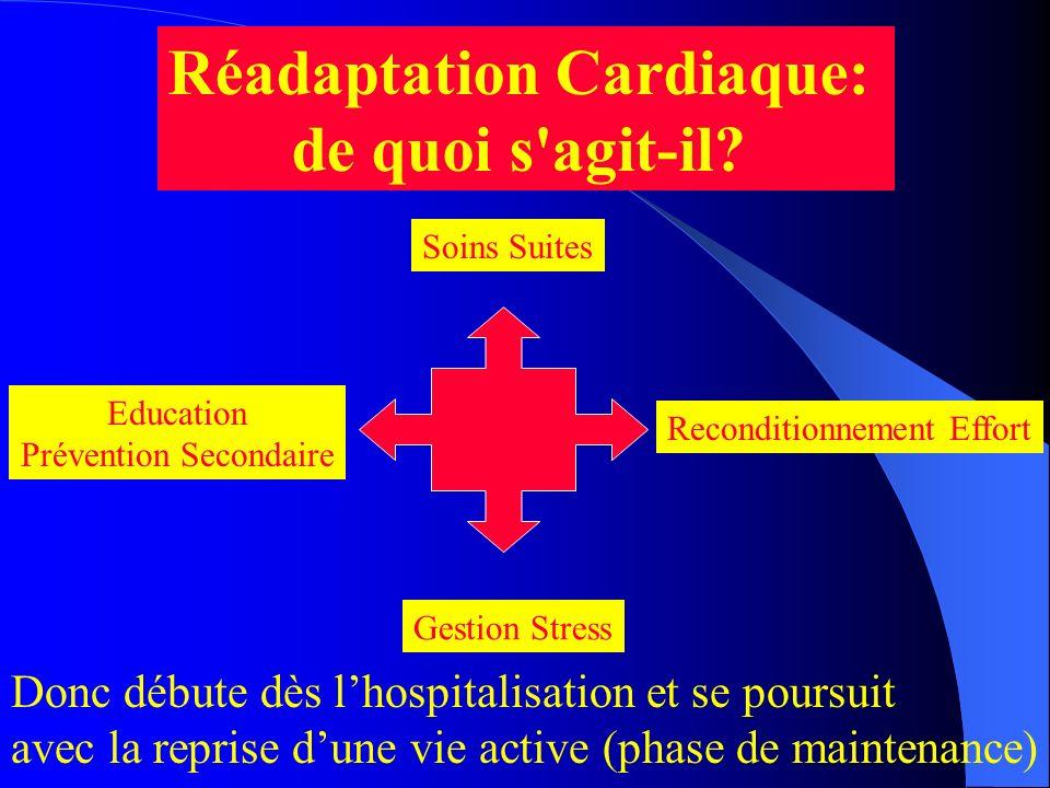 Réadaptation Cardiaque: