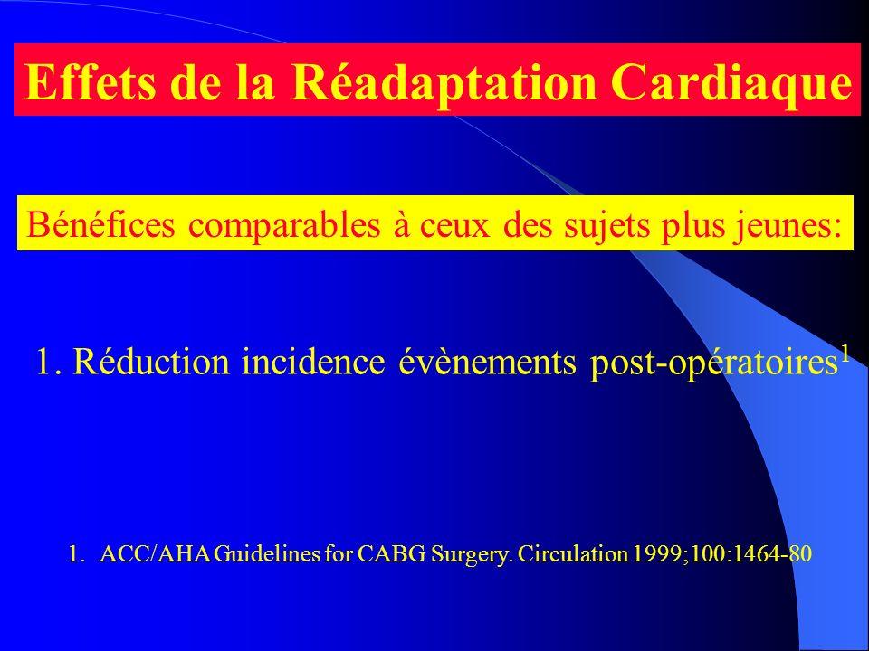 1. Réduction incidence évènements post-opératoires1