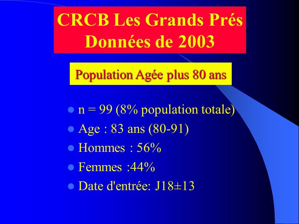 Population Agée plus 80 ans