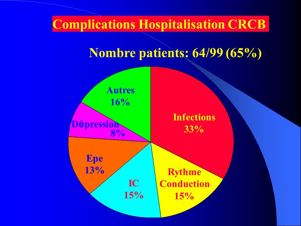 Complications Hospitalisation CRCB
