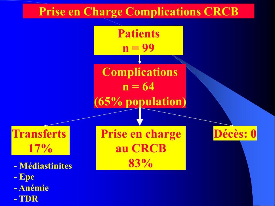 Prise en Charge Complications CRCB