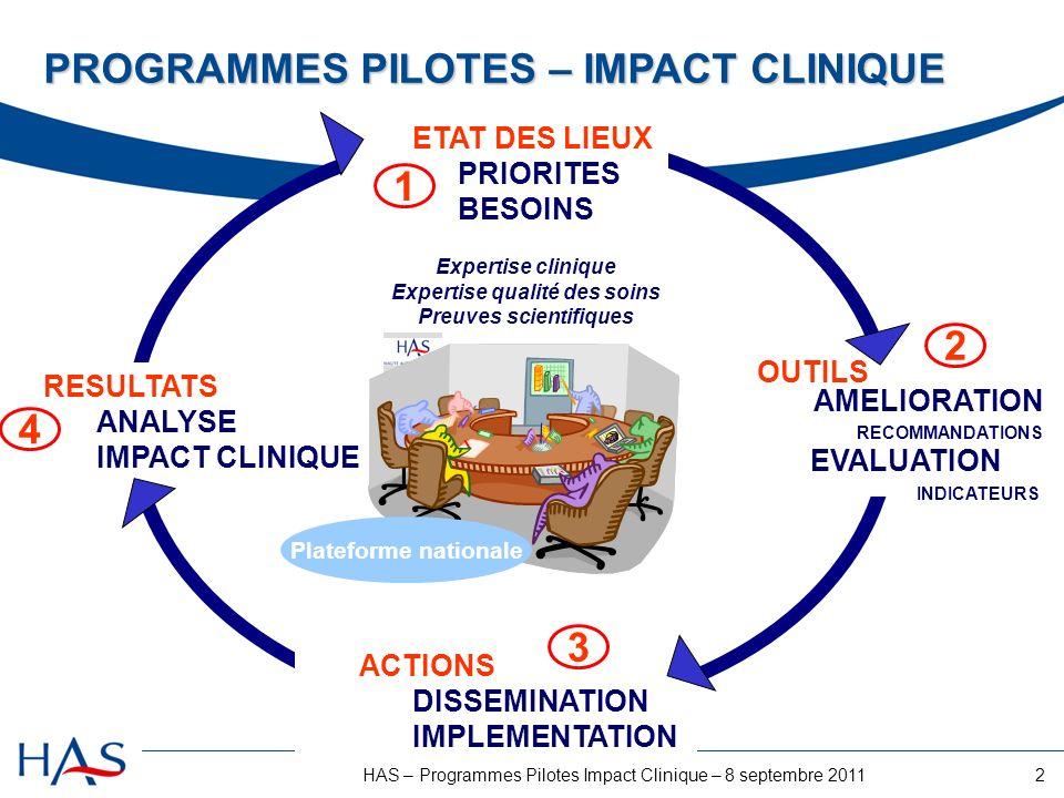 PROGRAMMES PILOTES – IMPACT CLINIQUE 1 4 3 2