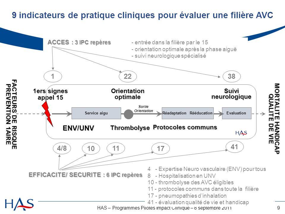 9 indicateurs de pratique cliniques pour évaluer une filière AVC