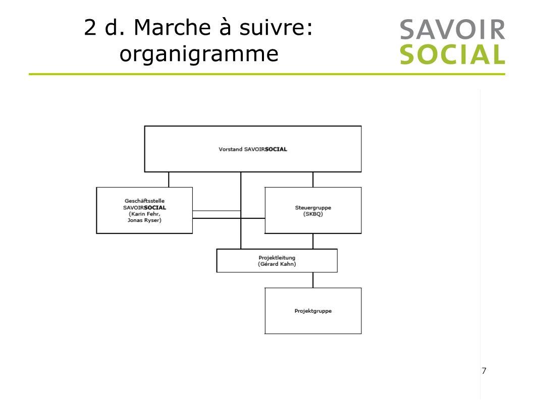 2 d. Marche à suivre: organigramme
