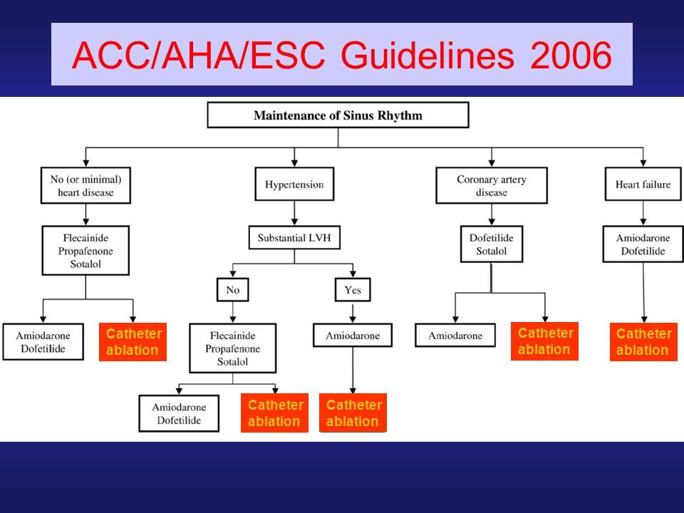 ACC/AHA/ESC Guidelines 2006