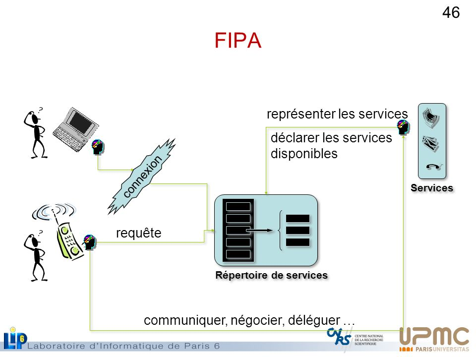 FIPA représenter les services déclarer les services disponibles