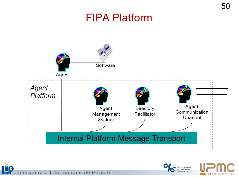 FIPA Platform Internal Platform Message Transport Agent Platform
