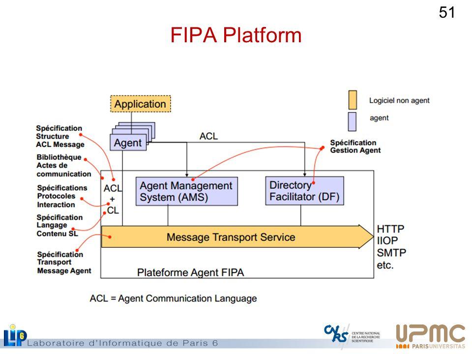 FIPA Platform