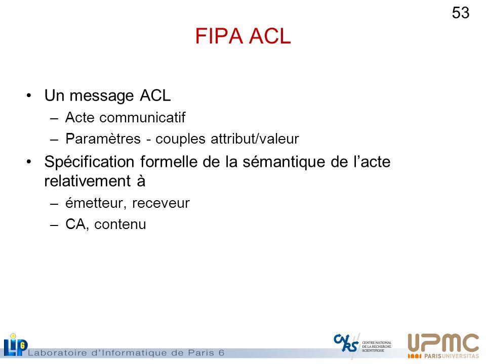 FIPA ACL Un message ACL. Acte communicatif. Paramètres - couples attribut/valeur. Spécification formelle de la sémantique de l'acte relativement à.