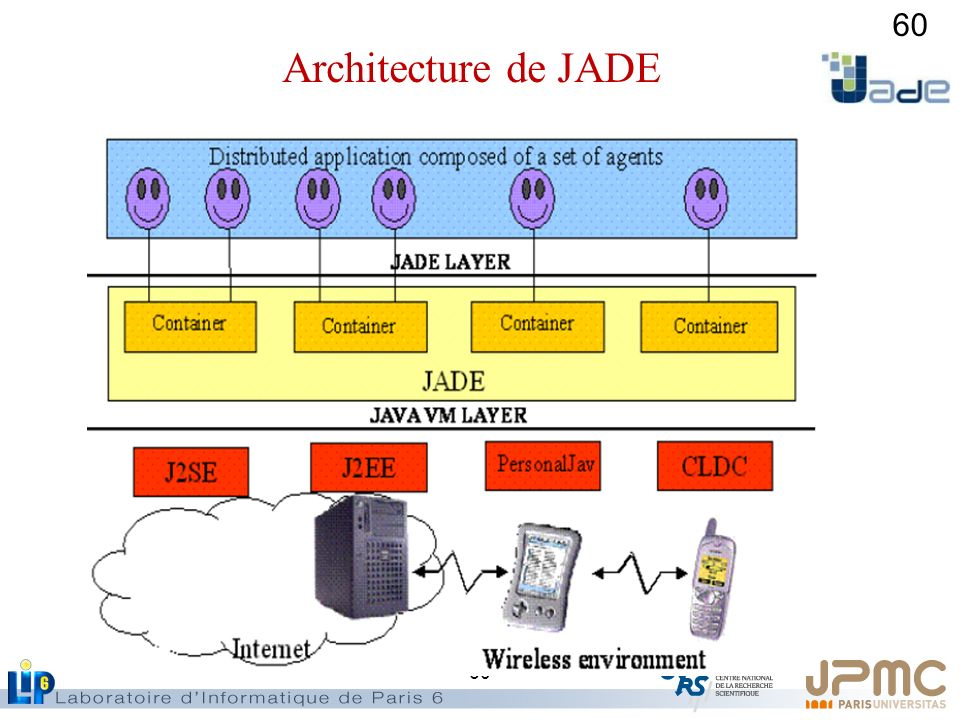Architecture de JADE Java VM : virtual machine