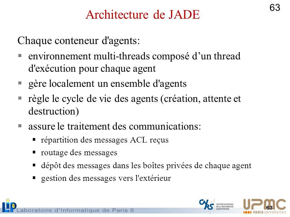 Architecture de JADE Chaque conteneur d agents: