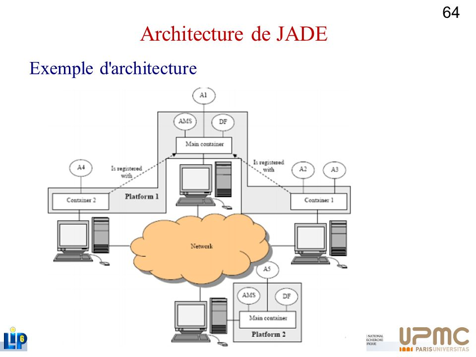 Architecture de JADE Exemple d architecture