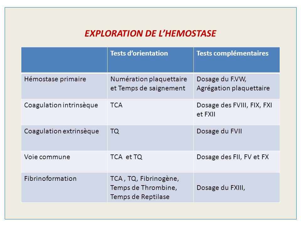EXPLORATION DE L'HEMOSTASE