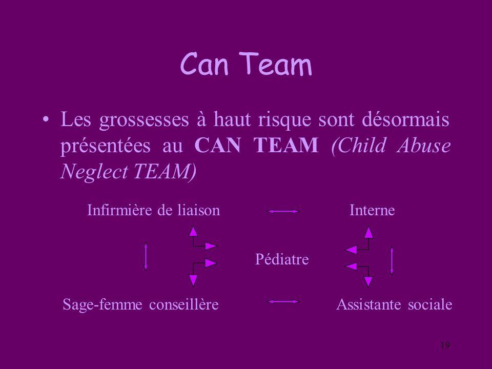 Can Team Les grossesses à haut risque sont désormais présentées au CAN TEAM (Child Abuse Neglect TEAM)