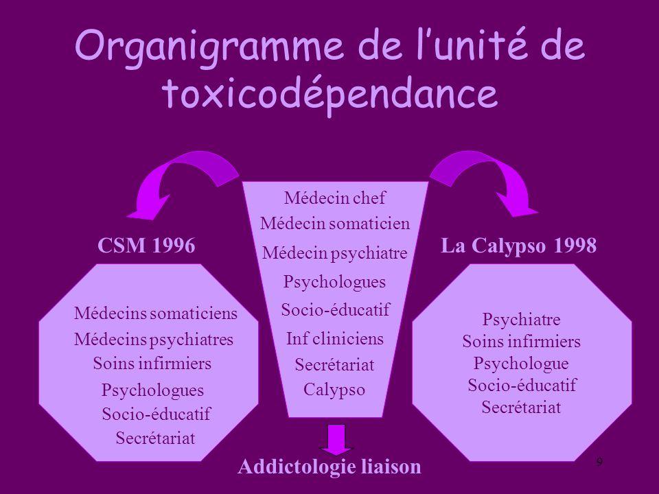 Organigramme de l'unité de toxicodépendance