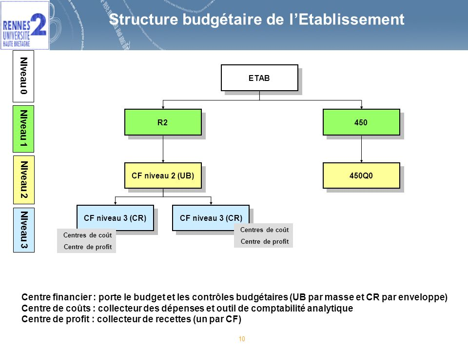 Structure budgétaire de l'Etablissement