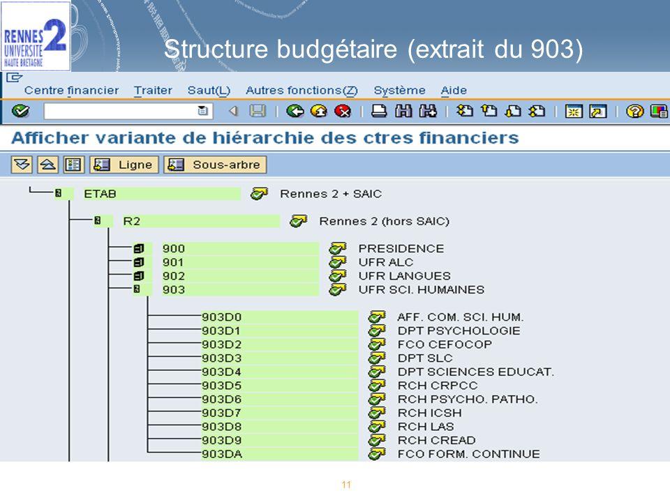 Structure budgétaire (extrait du 903)